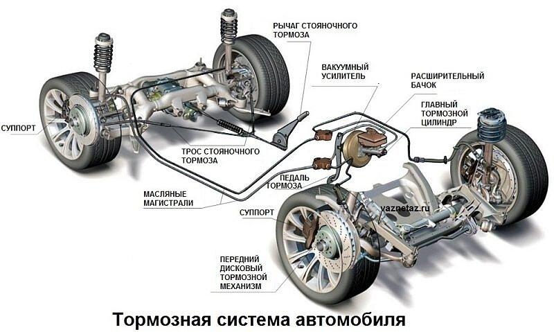 Качественная тормозная система
